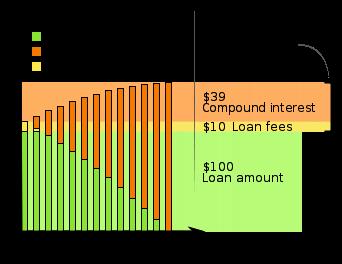 San Diego Mortgage APR
